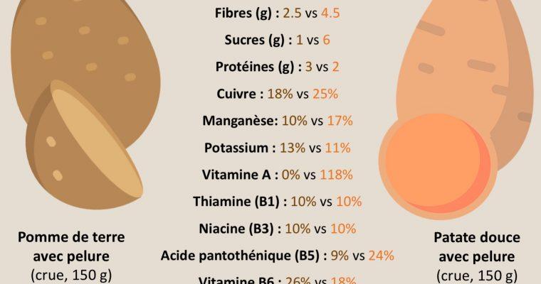 Pomme de terre vs patate douce