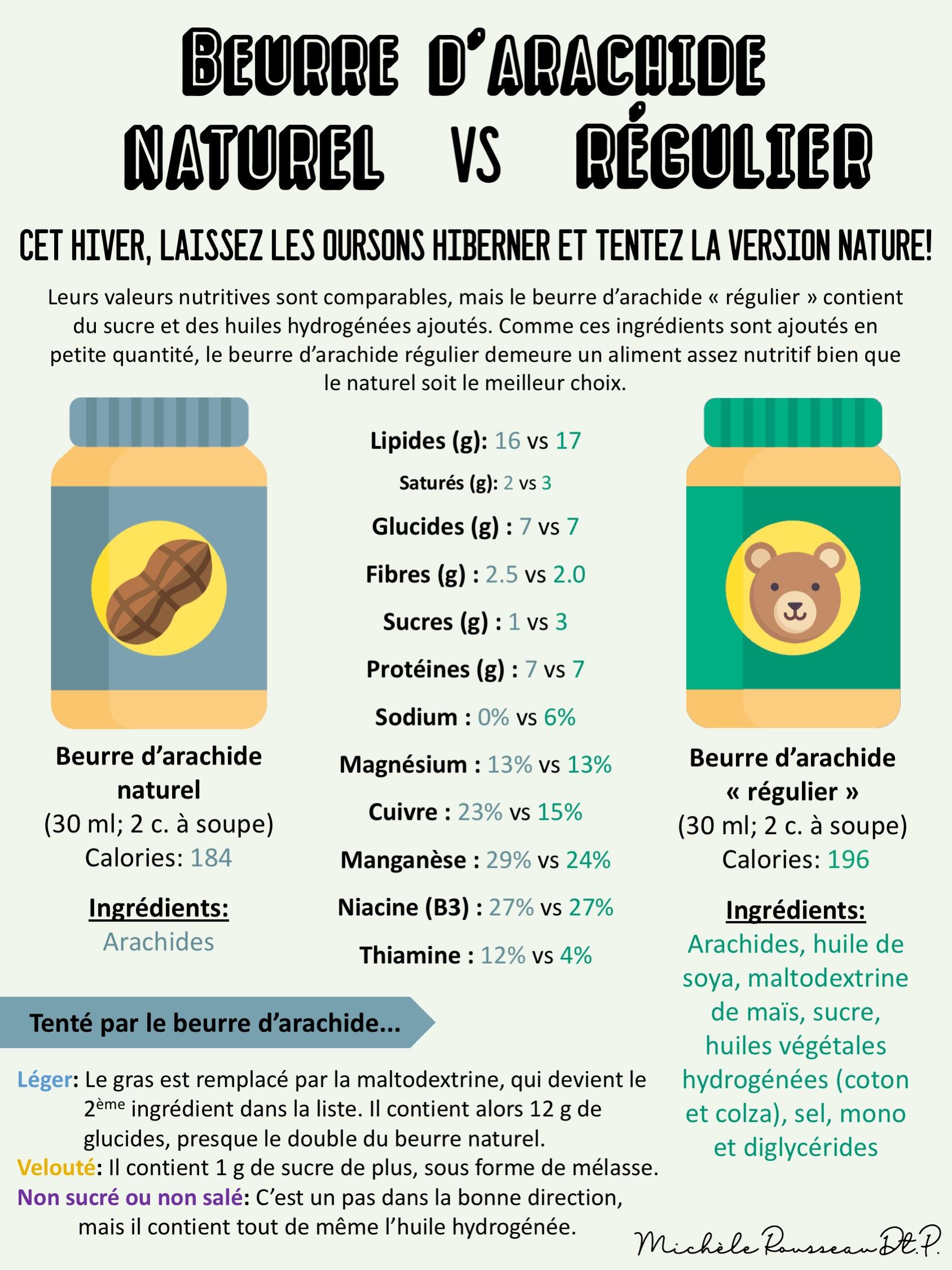 """Beurre d'arachide naturel vs """"régulier"""""""
