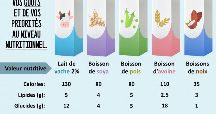 Lait vs boissons végétales