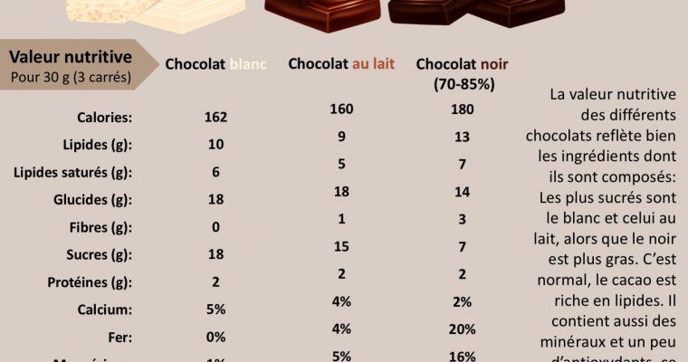 Chocolat blanc vs au lait vs noir