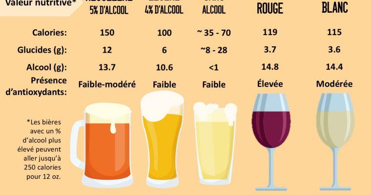 Bières vs vins
